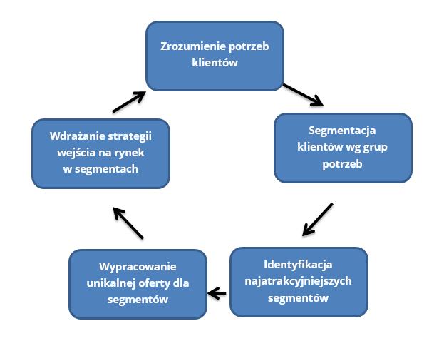 proces segmentacji rynku