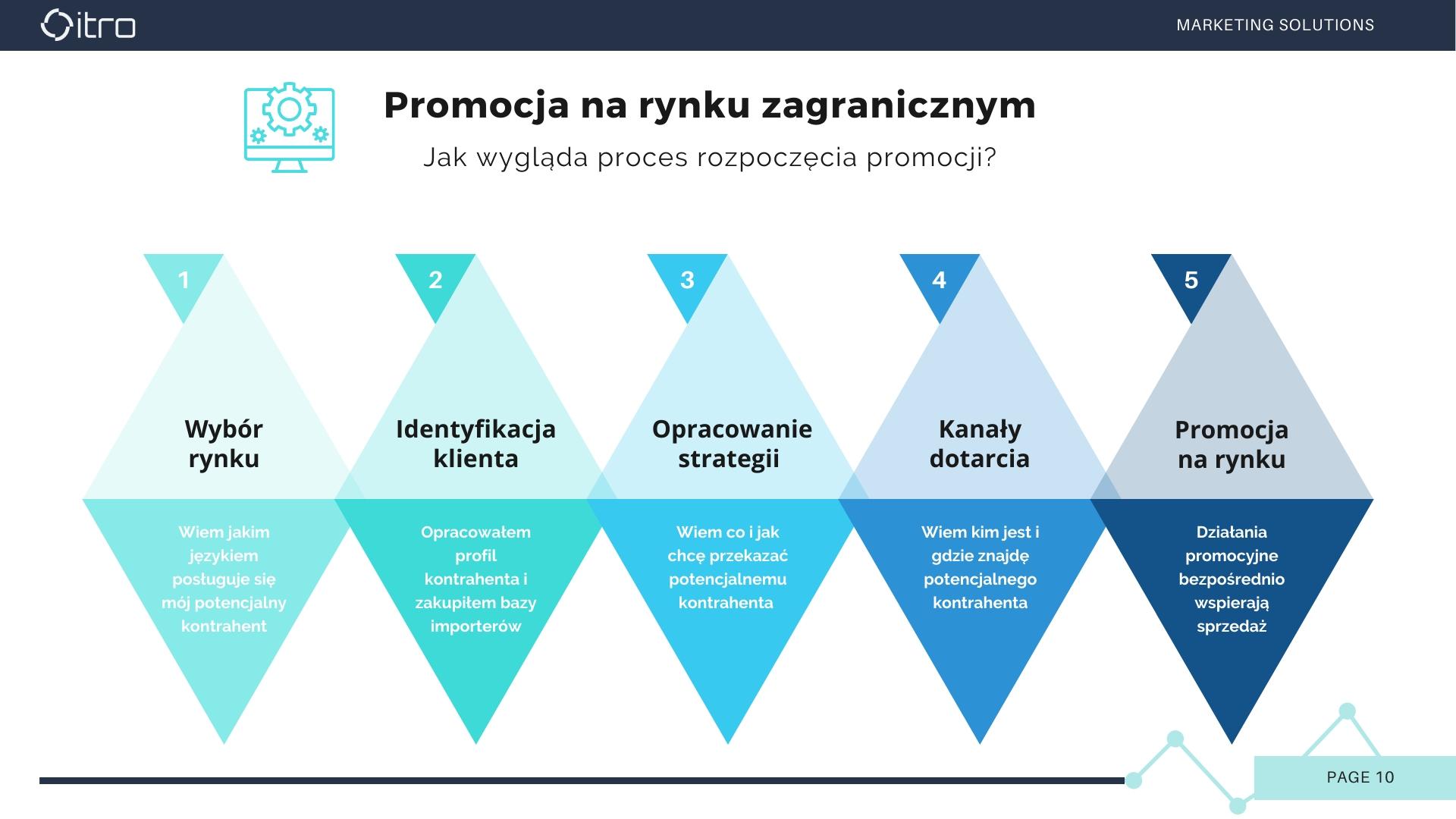 10_Professionalservicestointernationalizeyourbusiness_by ITRO_Promocja na rynku zagranicznym_2020