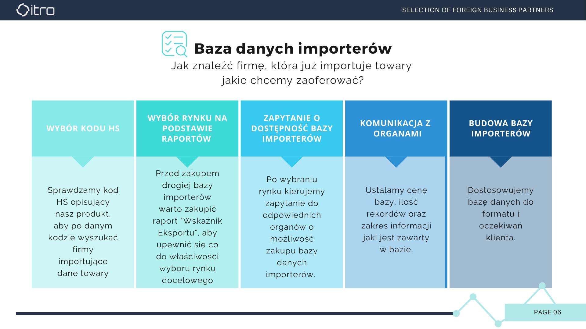 6_Professionalservicestointernationalizeyourbusiness_by ITRO_Bazy danych importerów_2020