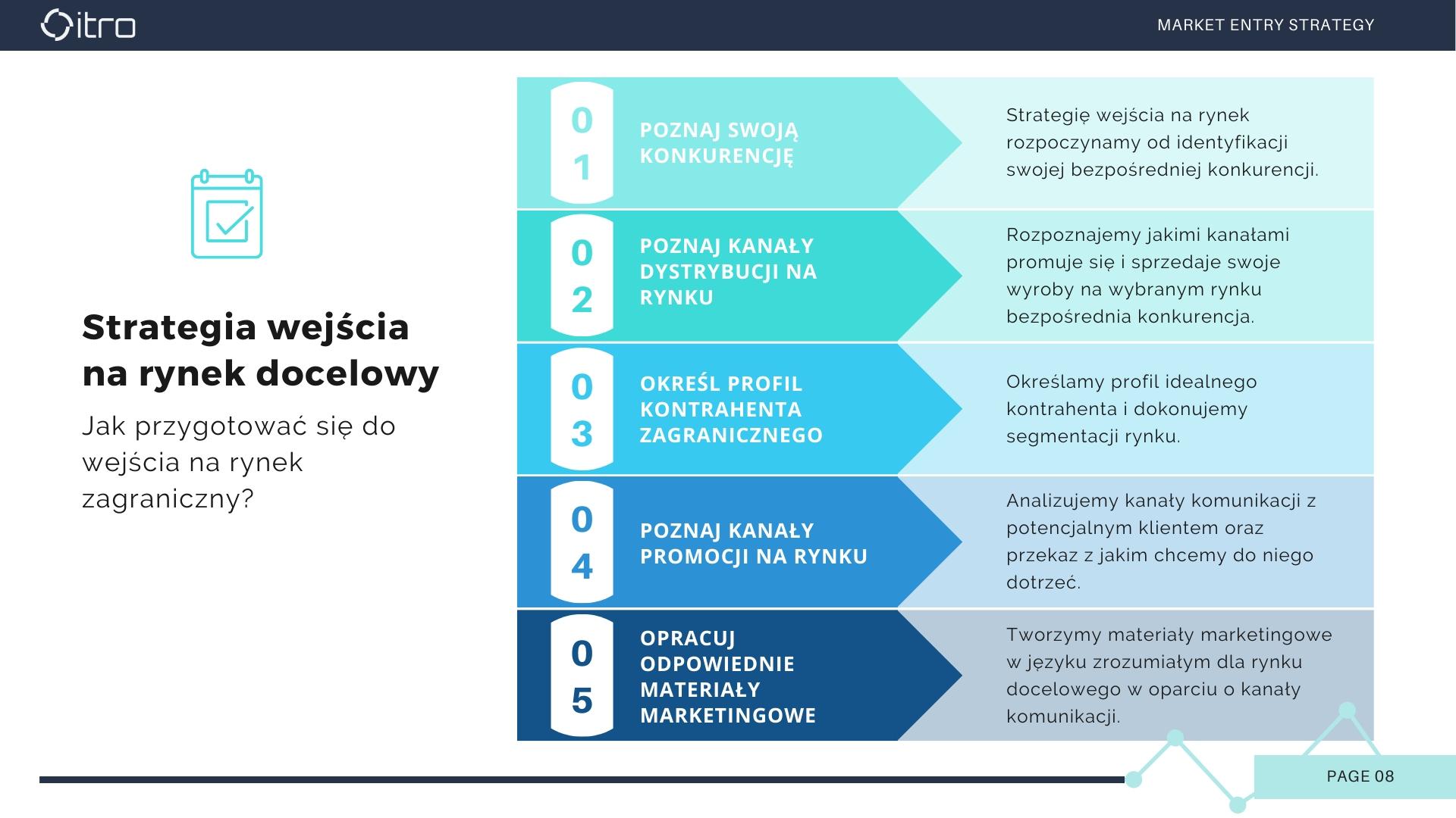 8_Professionalservicestointernationalizeyourbusiness_by ITRO_Strategia wejścia na rynek docelowy_2020